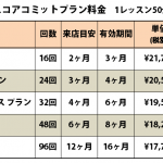 ライザップゴルフコミットプラン料金表
